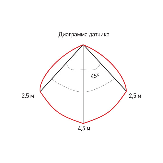 SPB-4-15-4K-MWS ЭРА Светодиод. св-к 15Вт 4000К 1200лм квадрат 190x38 БЕЛ с настр. датч. движ.. (20/420)