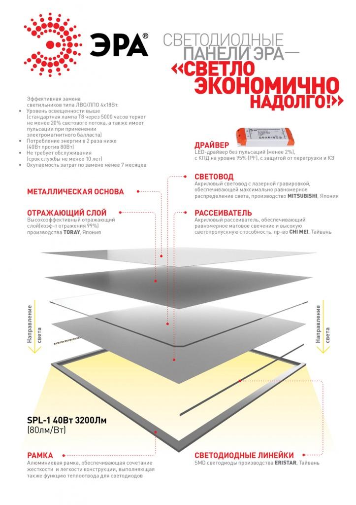 Светодиодные панели ЭРА.jpg