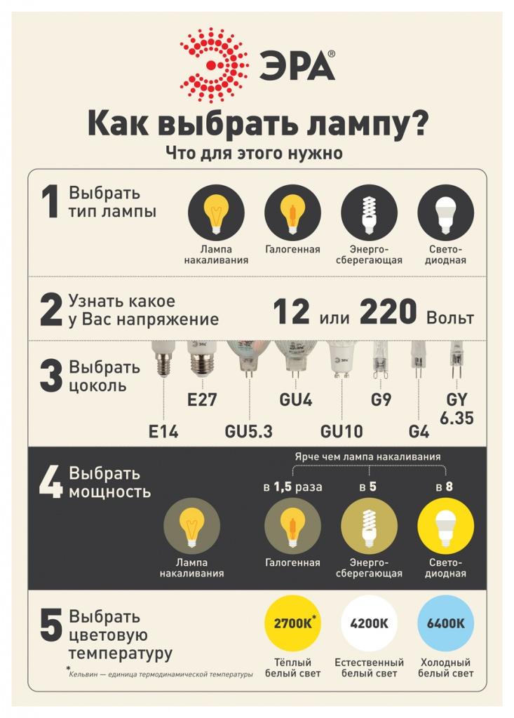 ЭРА_Как_выбрать_лампу.jpg